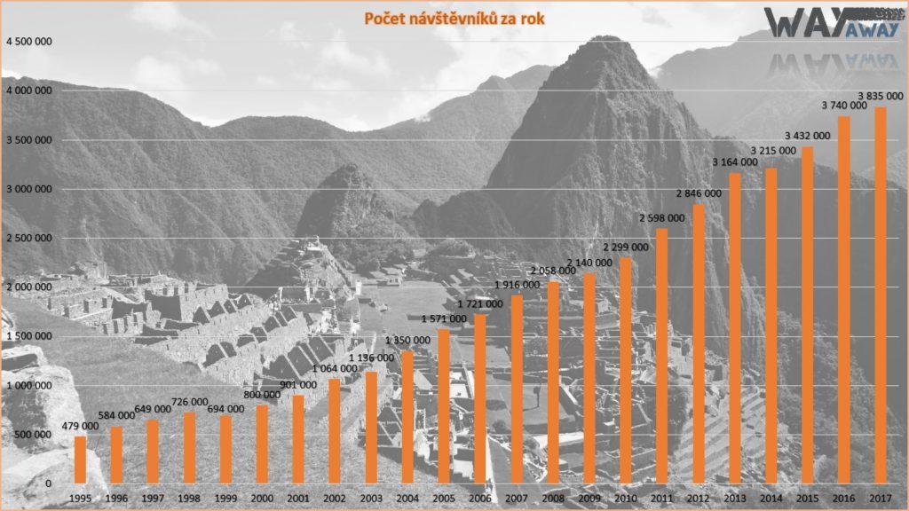 Počet návštěvníků Machu Picchu za rok